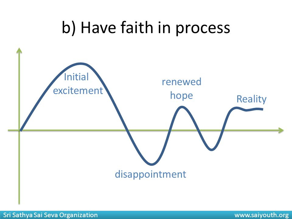 b) Have faith in process