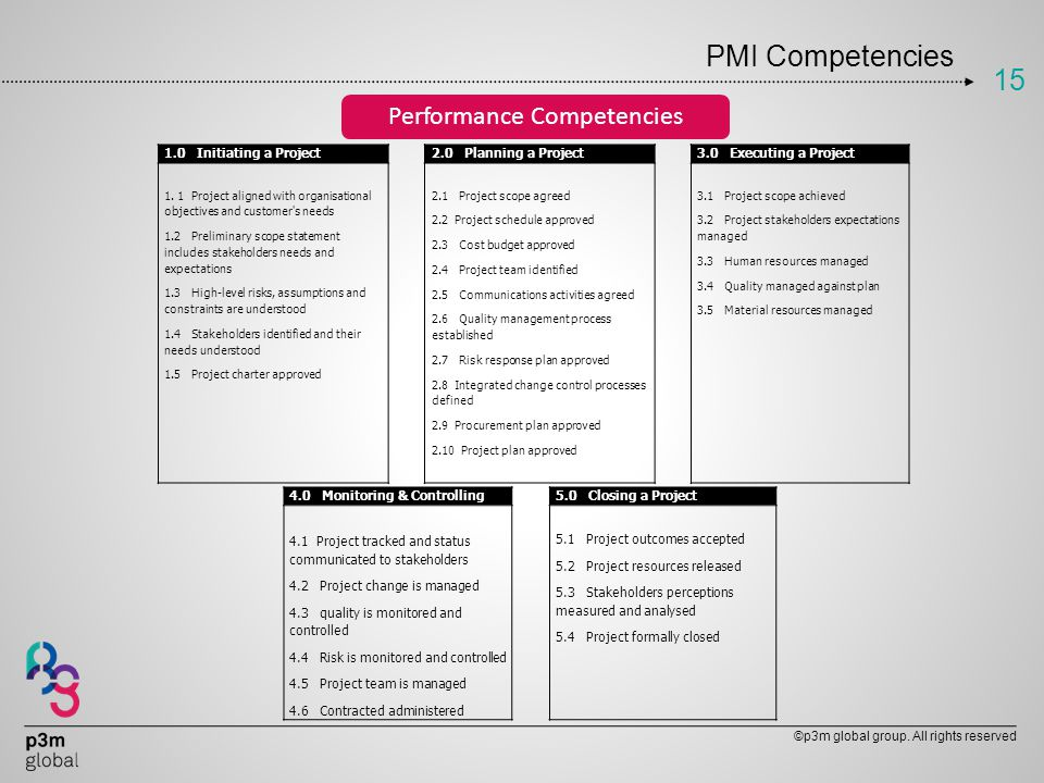 Performance Competencies