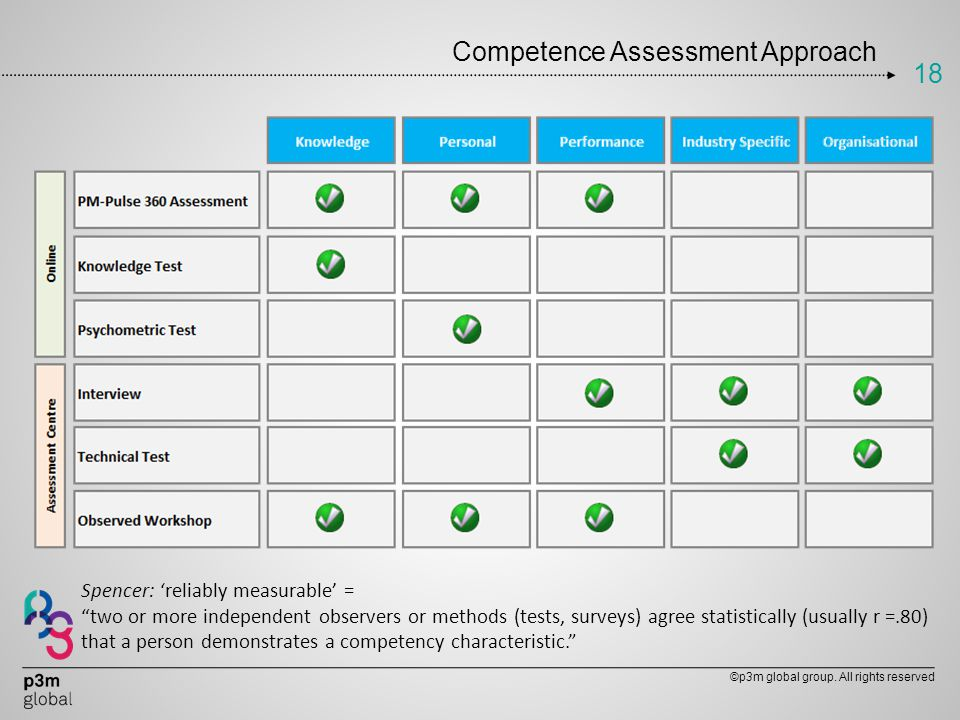 Competence Assessment Approach