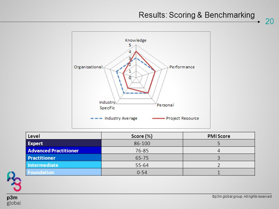 Results: Scoring & Benchmarking