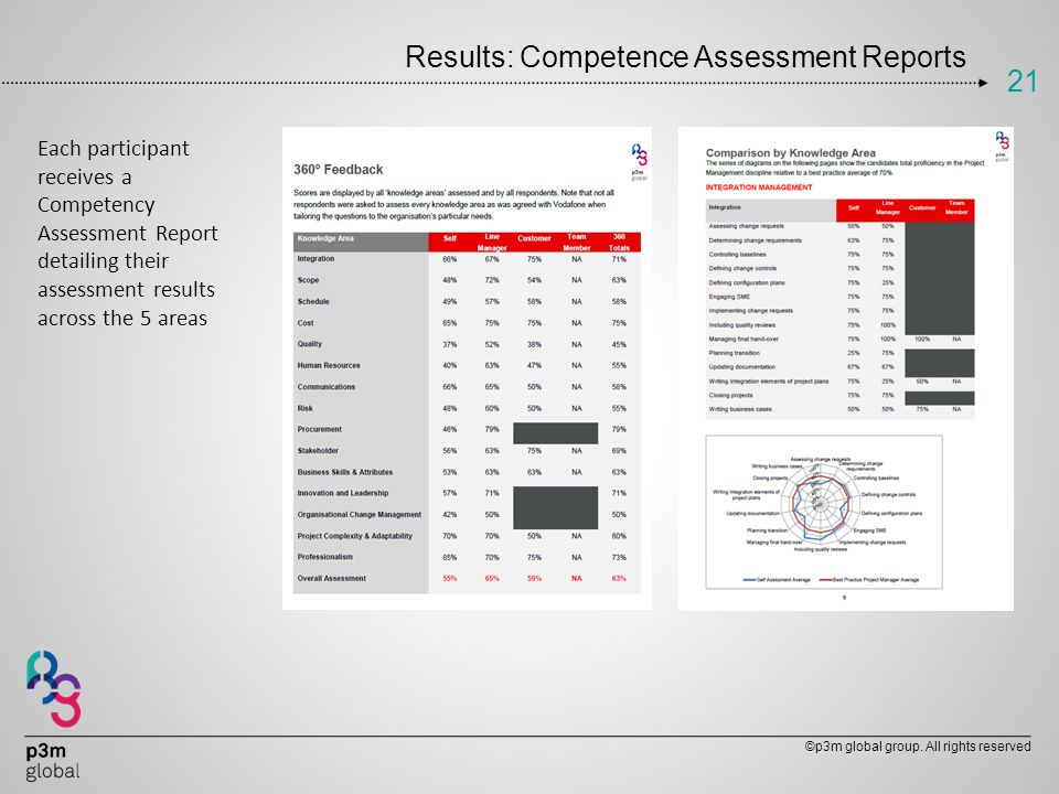 Results: Competence Assessment Reports