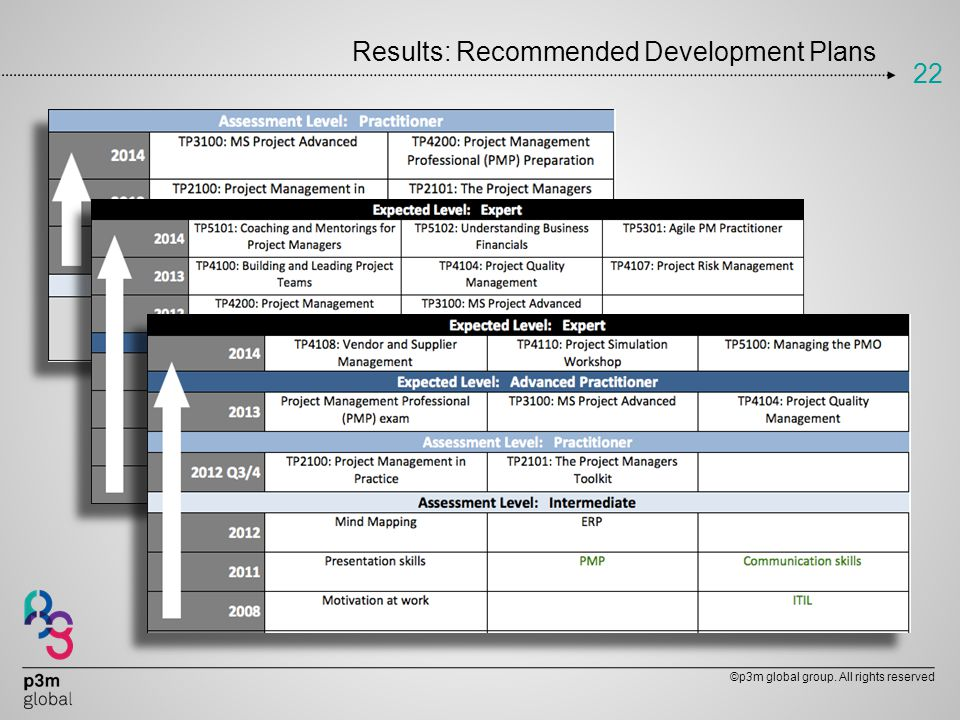 Results: Recommended Development Plans