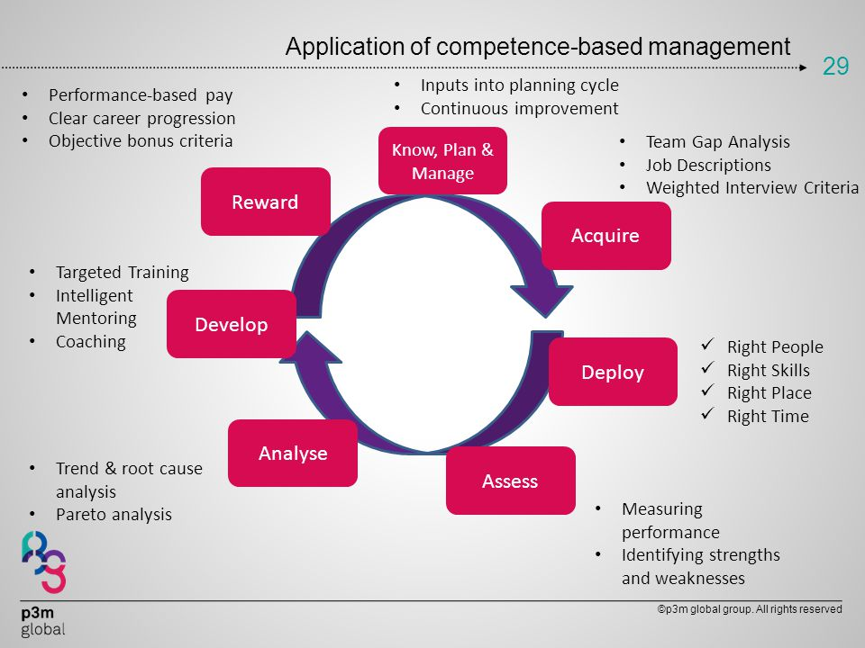 Application of competence-based management