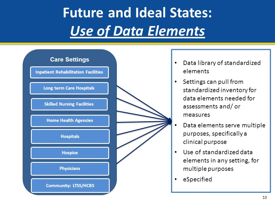 Future and Ideal States: Use of Data Elements