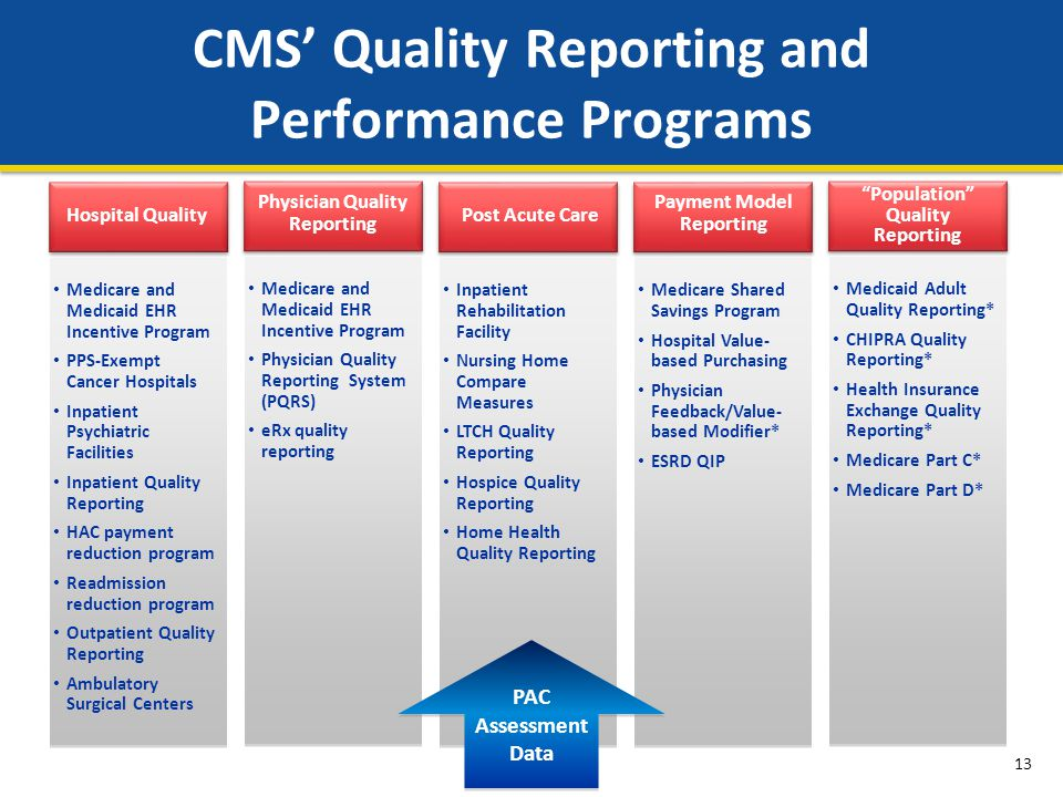 CMS' Quality Reporting and Performance Programs