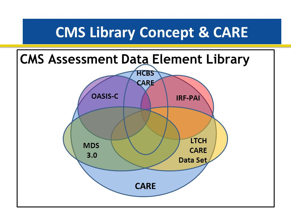 CMS Library Concept & CARE