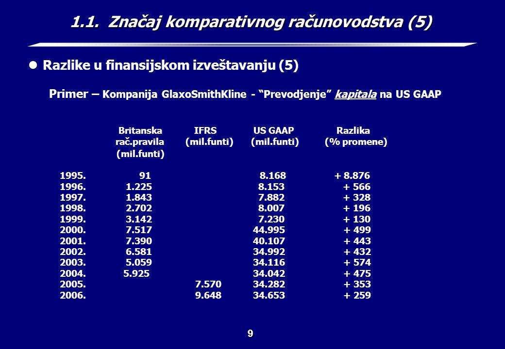 1.1. Značaj komparativnog računovodstva (6)