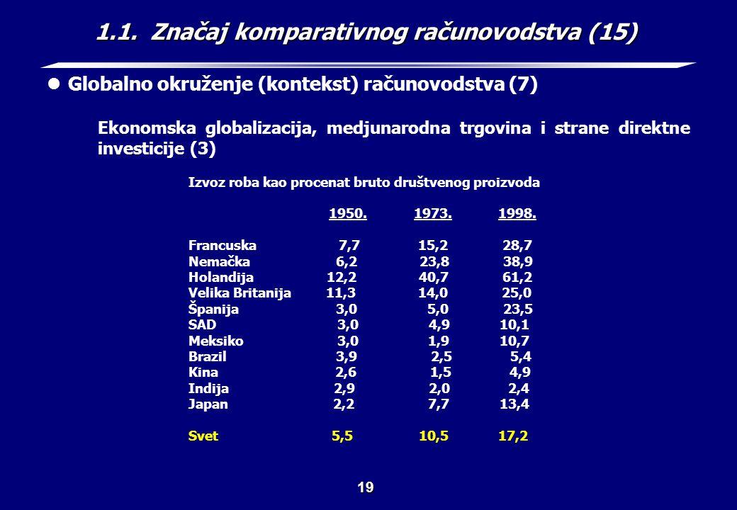 1.1. Značaj komparativnog računovodstva (16)