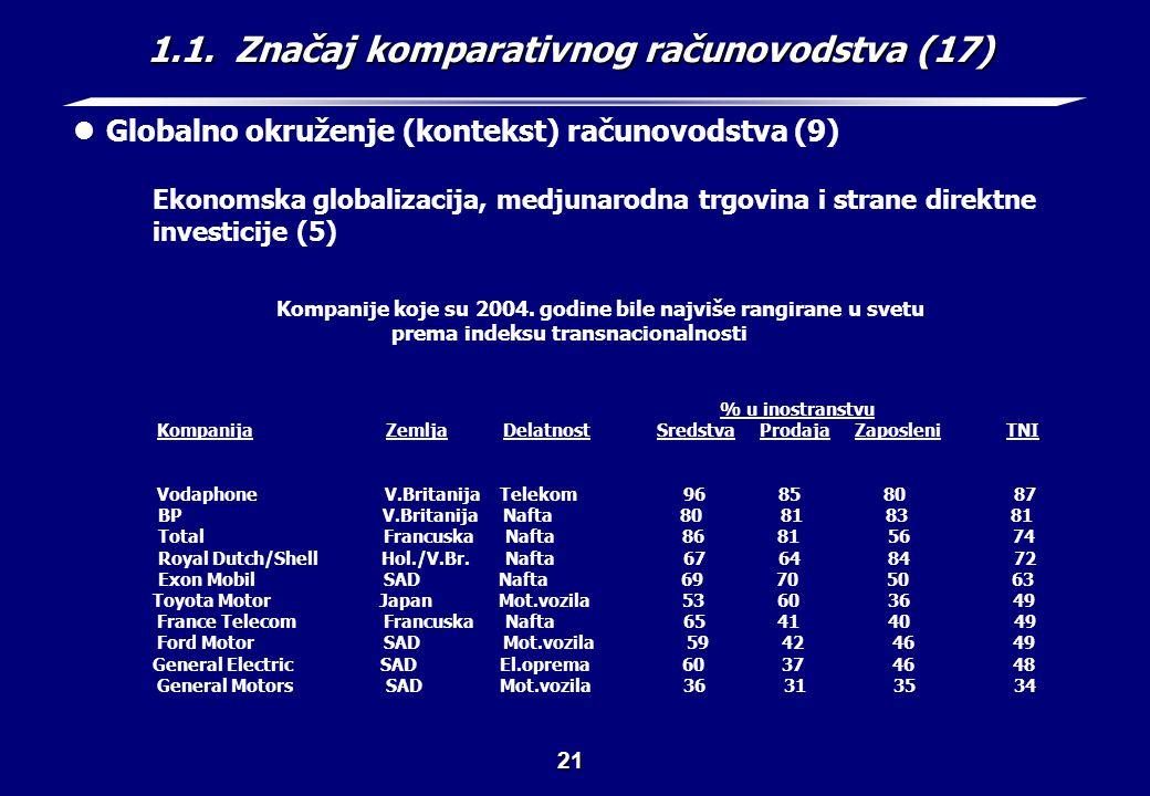 1.1. Značaj komparativnog računovodstva (18)