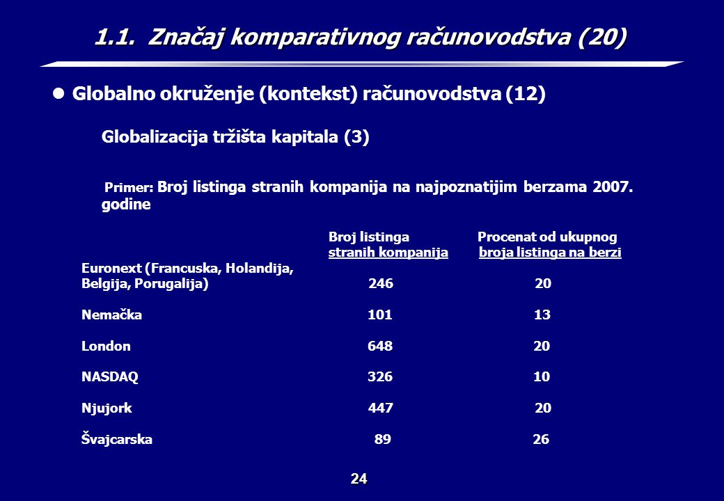 1.1. Značaj komparativnog računovodstva (21)