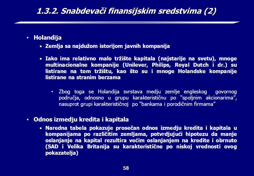 1.3.2. Snabdevači finansijskim sredstvima (3)