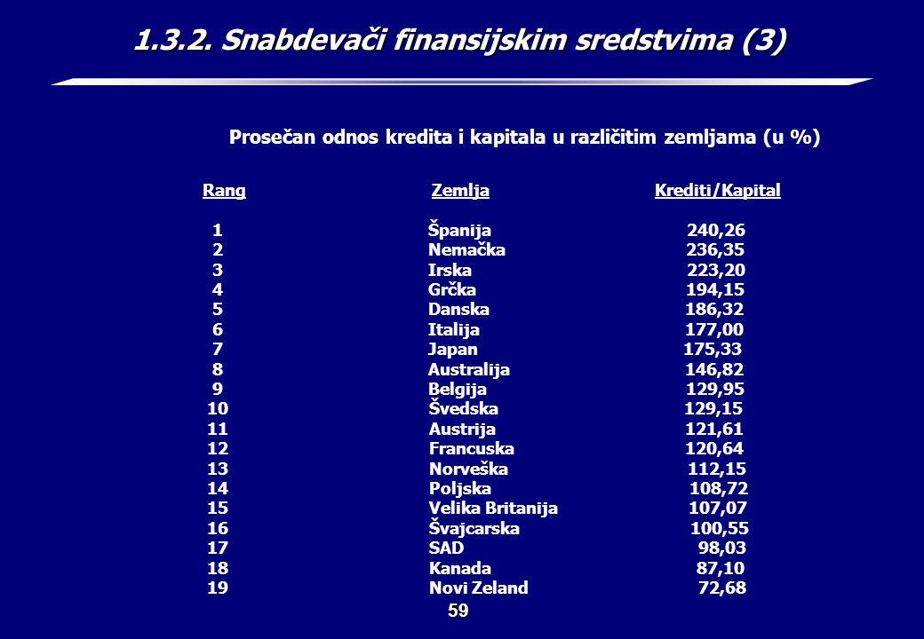 1.3.2. Snabdevači finansijskim sredstvima (4)