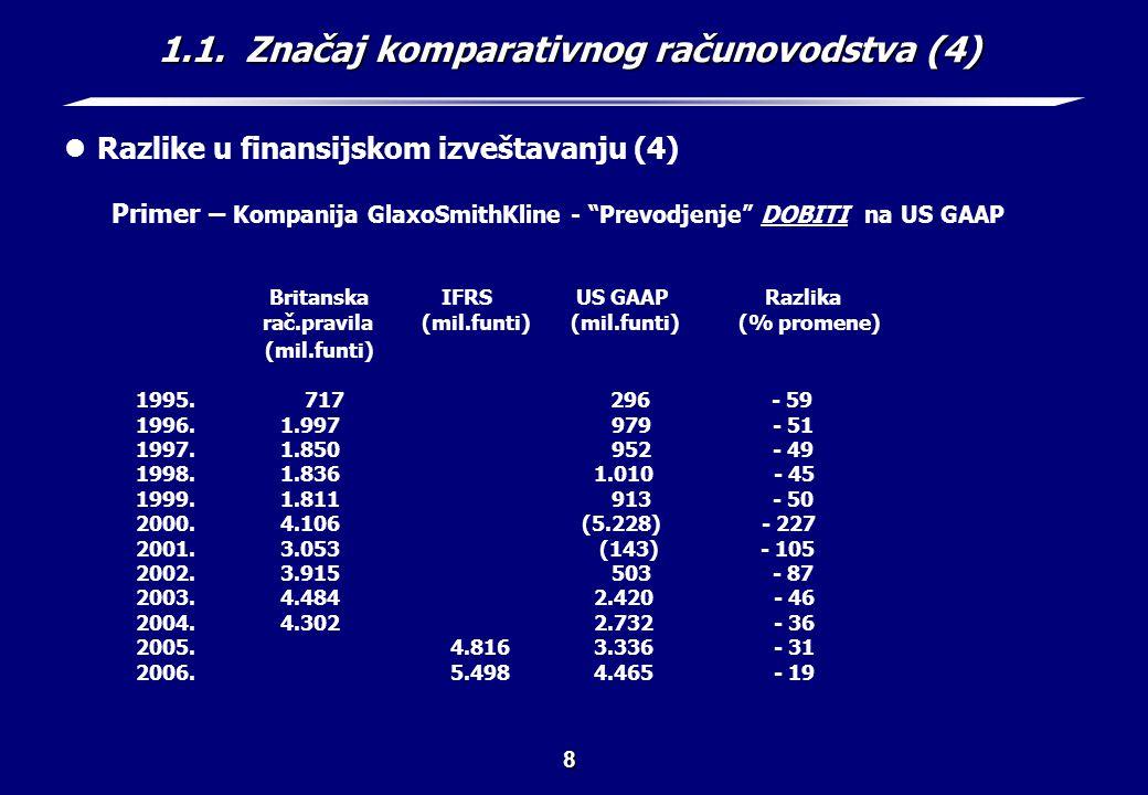 1.1. Značaj komparativnog računovodstva (5)
