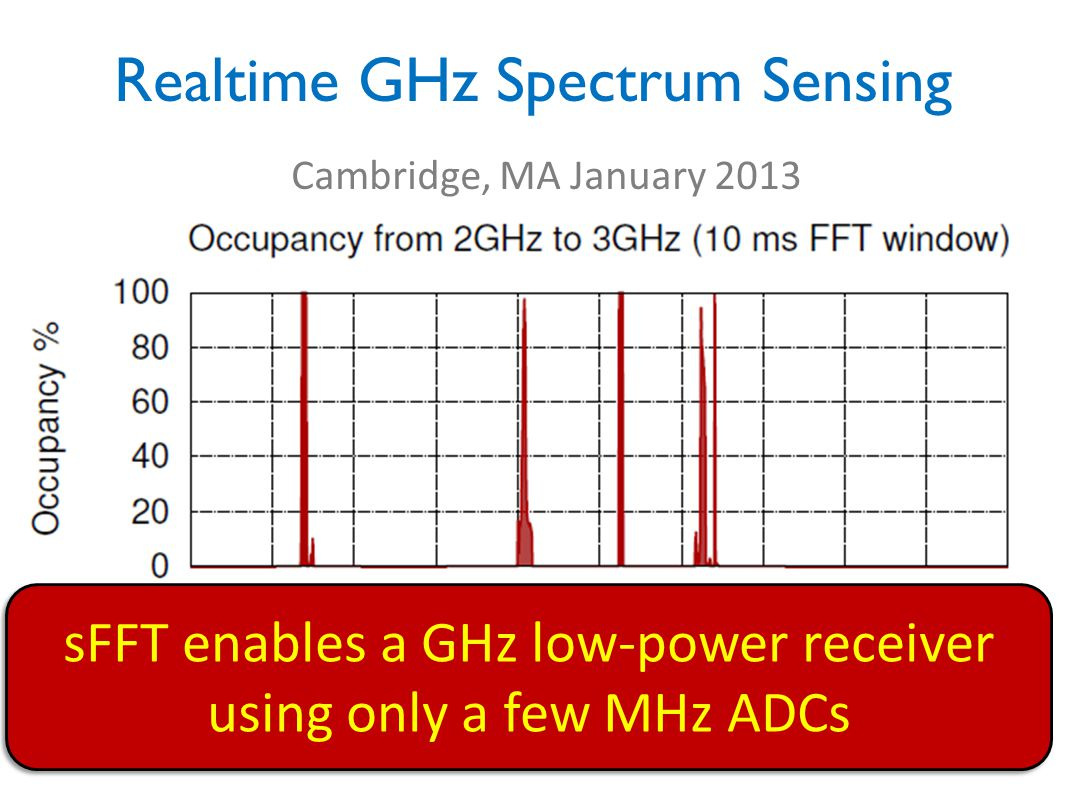 Realtime GHz Spectrum Sensing