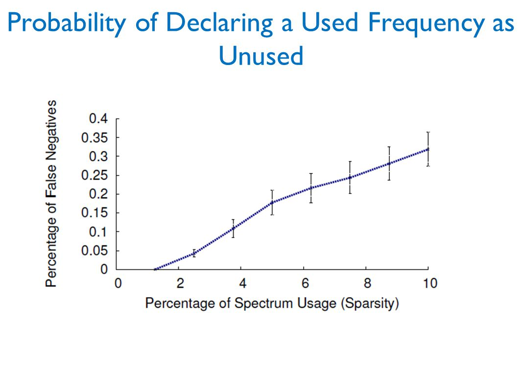 Probability of Declaring a Used Frequency as Unused