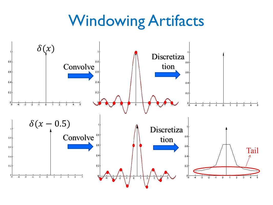 Windowing Artifacts 𝛿(𝑥) 𝛿(𝑥−0.5) Discretization Convolve