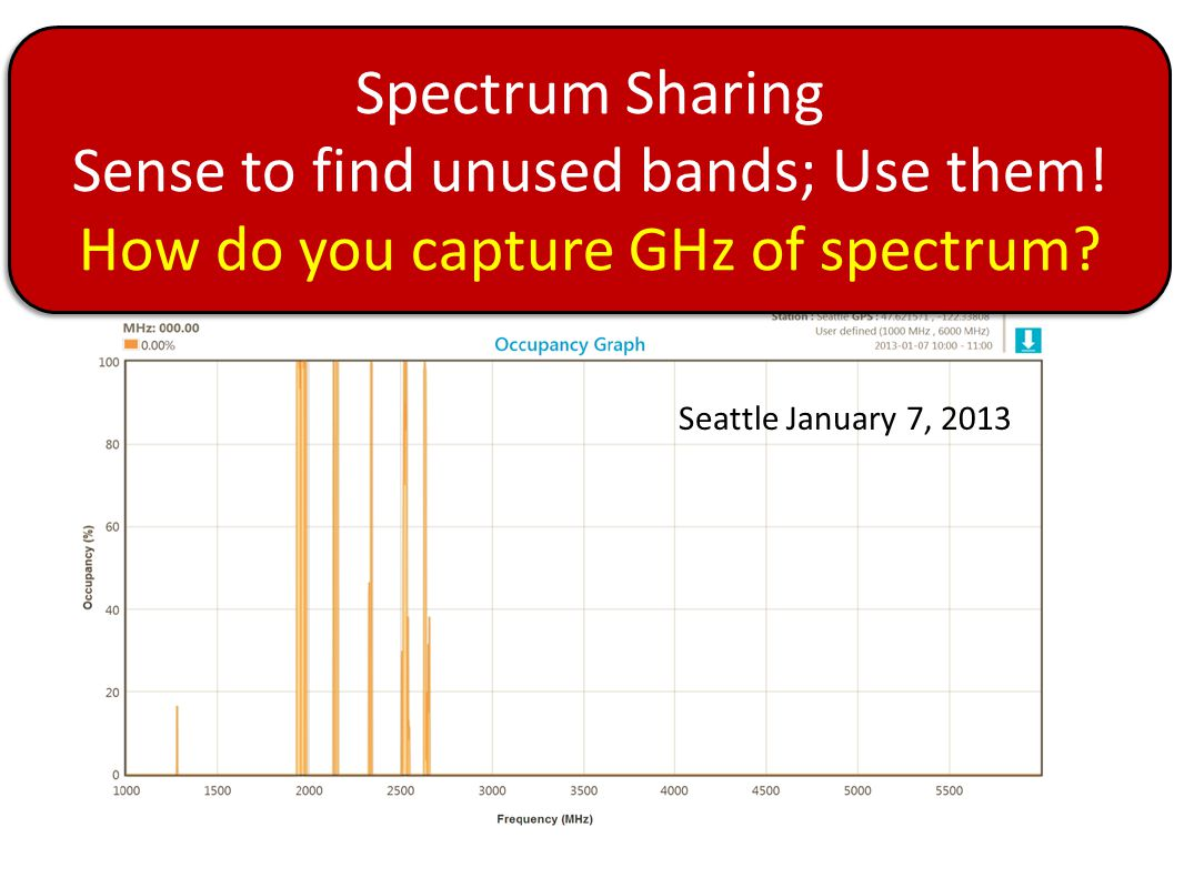 Spectrum Crisis Spectrum Sharing Sense to find unused bands; Use them!