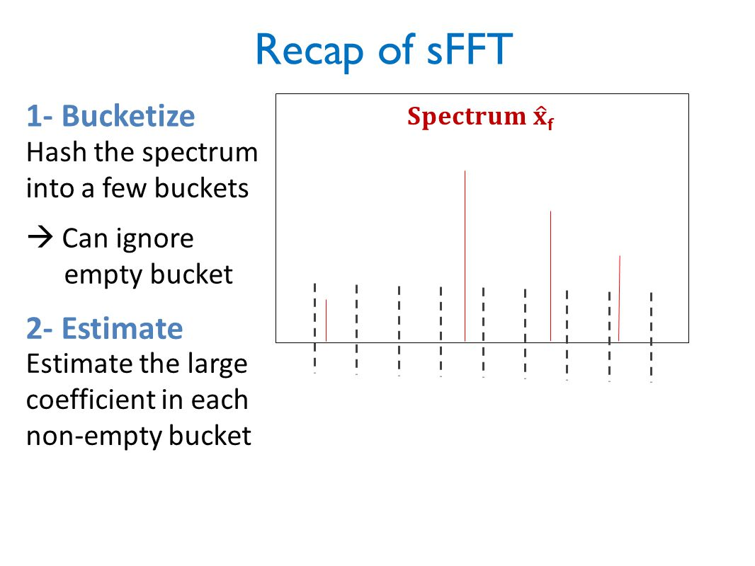 Recap of sFFT 1- Bucketize 2- Estimate