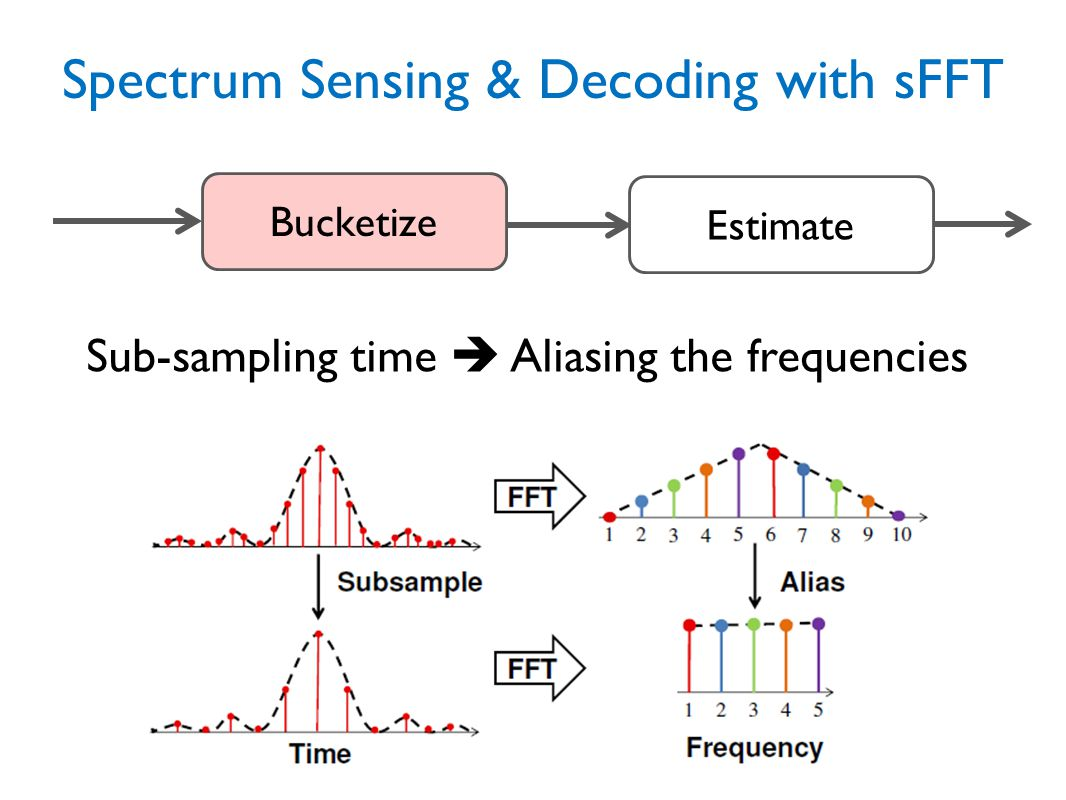 Spectrum Sensing & Decoding with sFFT