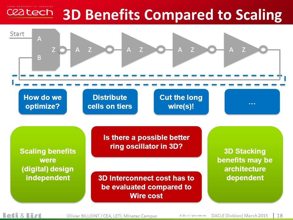 3D Benefits Compared to Scaling