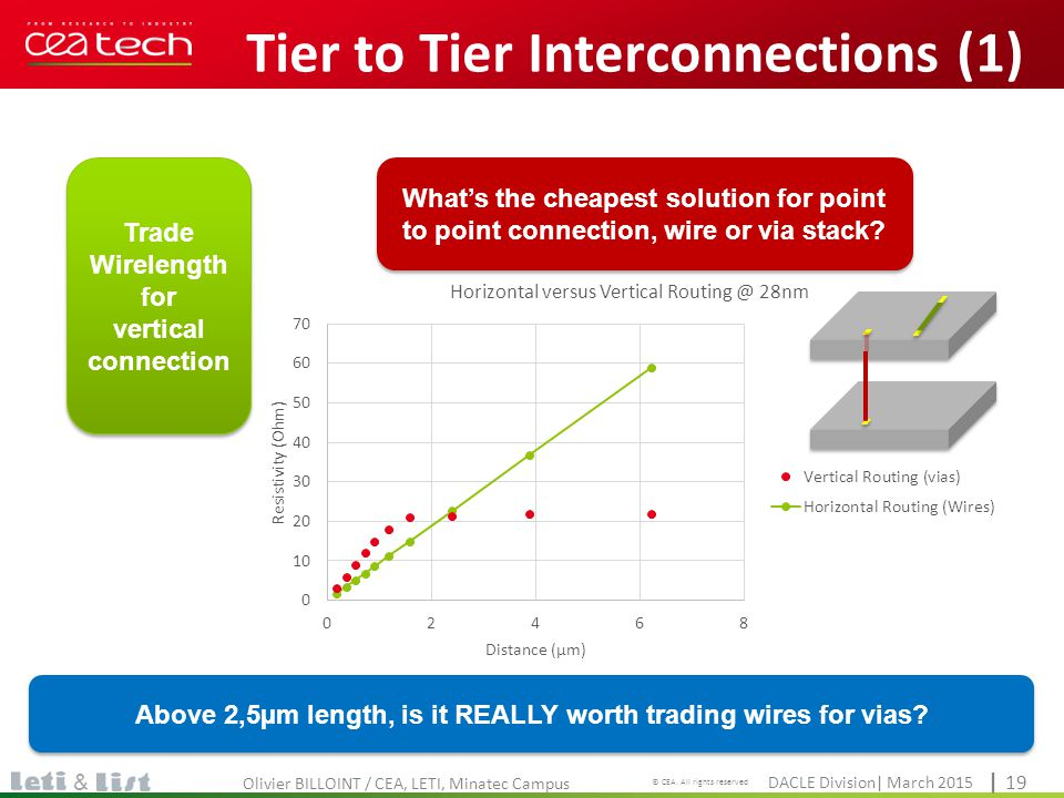Tier to Tier Interconnections (1)