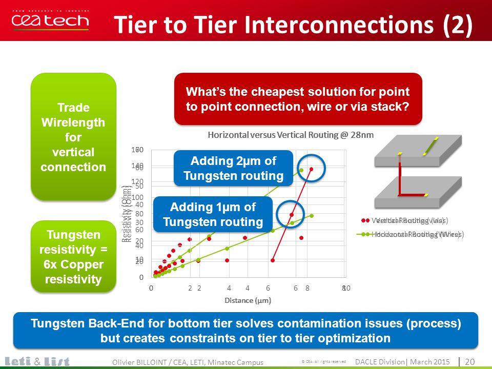 Tier to Tier Interconnections (2)