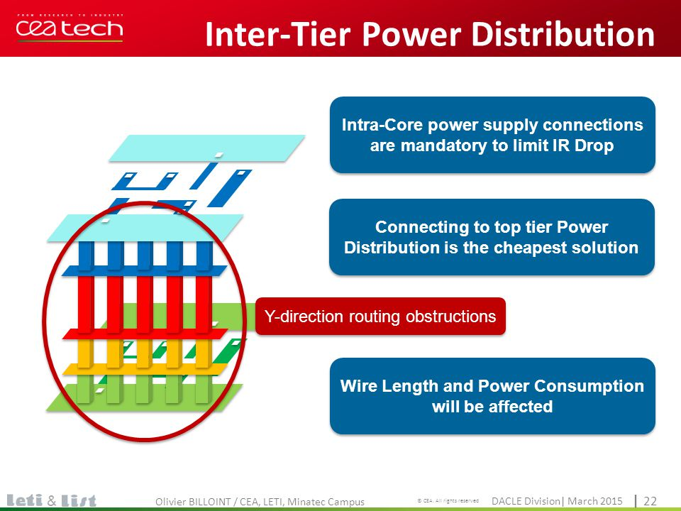 Inter-Tier Power Distribution