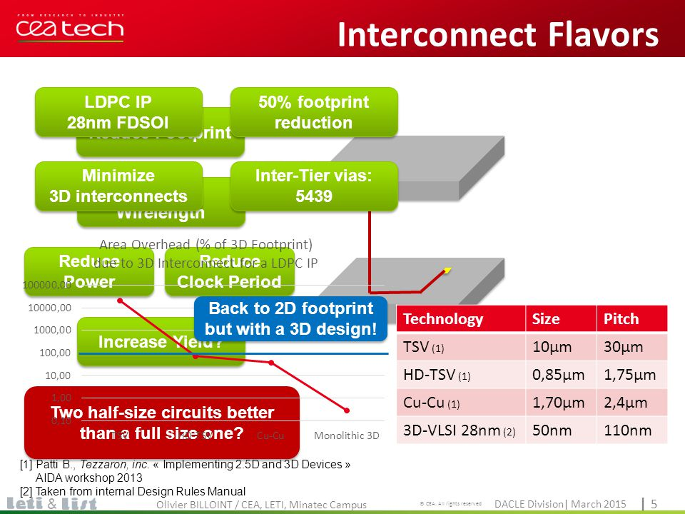 Interconnect Flavors LDPC IP 28nm FDSOI 50% footprint reduction