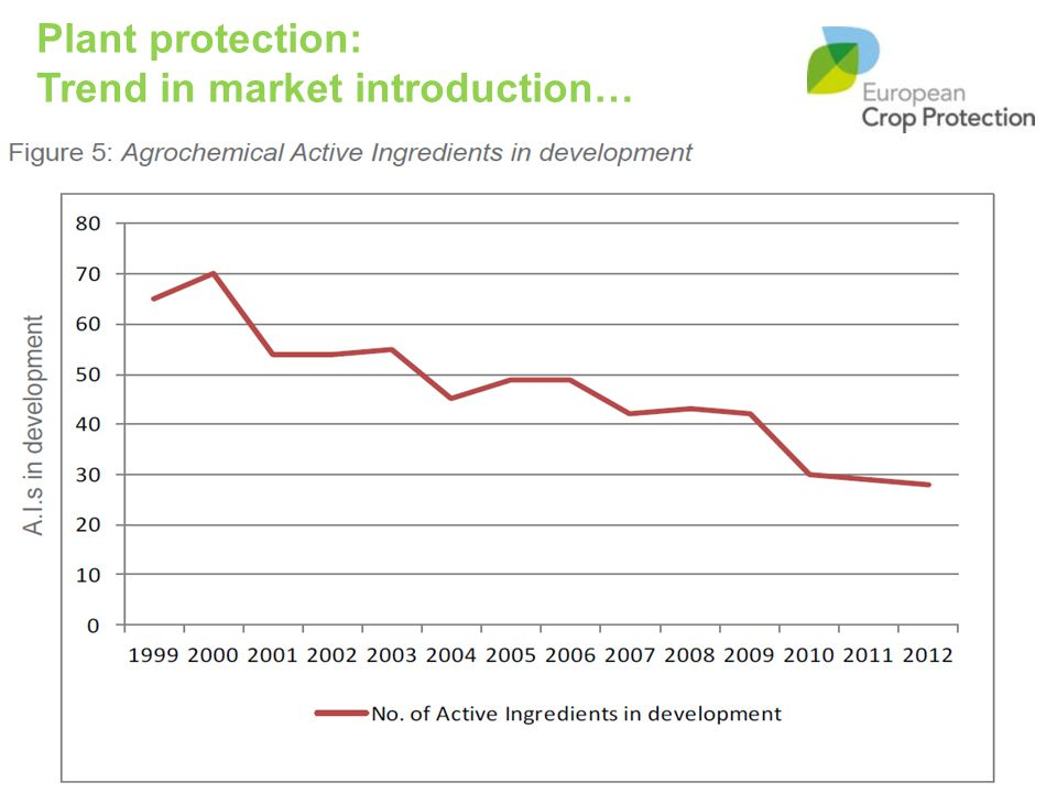 Plant protection: Trend in market introduction…