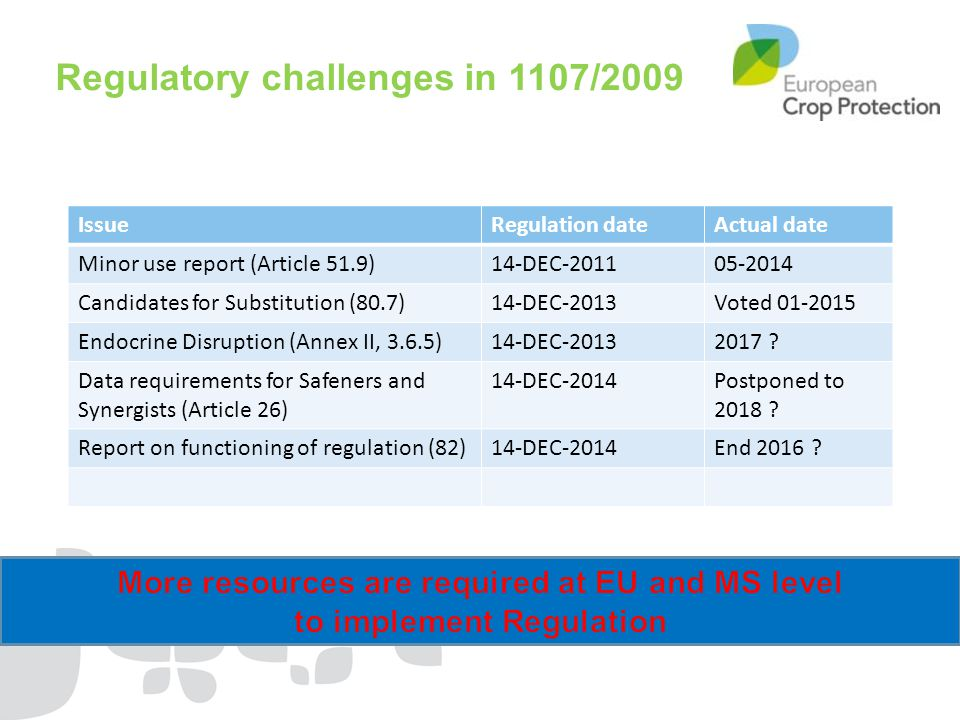 Regulatory challenges in 1107/2009