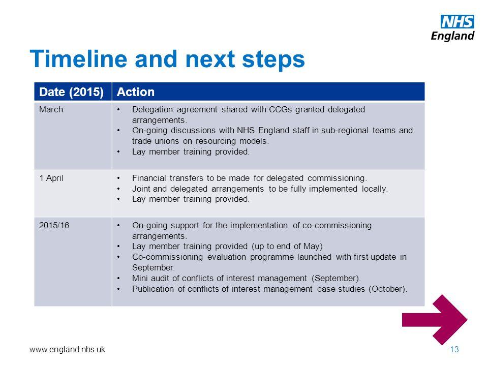 Timeline and next steps