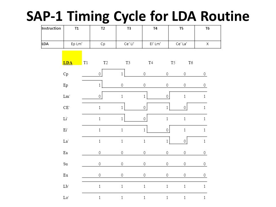 SAP-1 Timing Cycle for LDA Routine