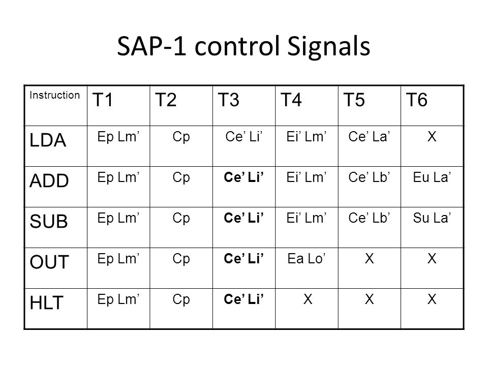 SAP-1 control Signals T1 T2 T3 T4 T5 T6 LDA ADD SUB OUT HLT Ep Lm' Cp