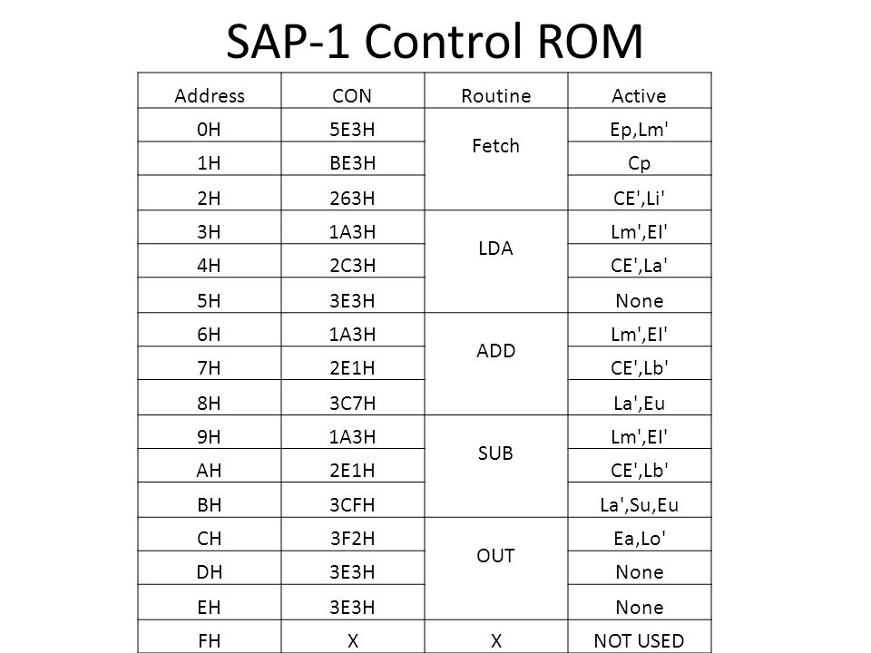 SAP-1 Control ROM Address CON Routine Active 0H 5E3H Fetch Ep,Lm 1H