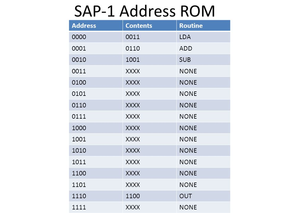 SAP-1 Address ROM Address Contents Routine 0000 0011 LDA 0001 0110 ADD