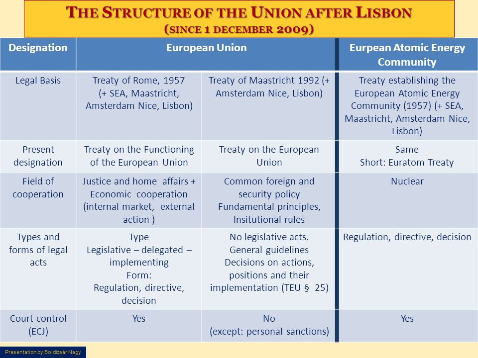 The Structure of the Union after Lisbon (since 1 december 2009)