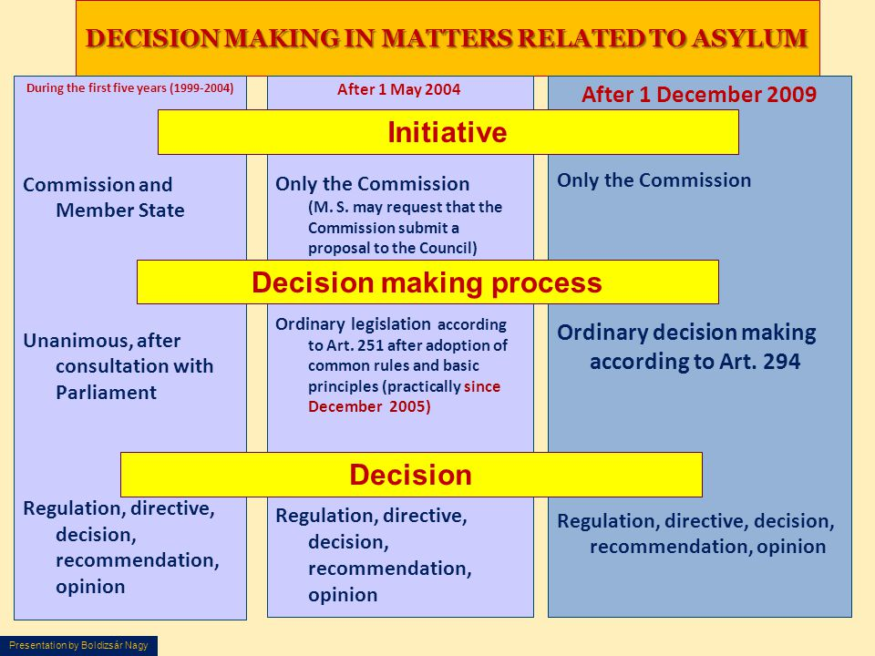 DECISION MAKING IN MATTERS RELATED TO ASYLUM