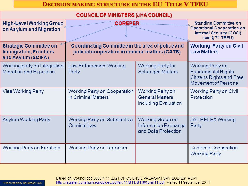 Decision making structure in the EU Title V TFEU