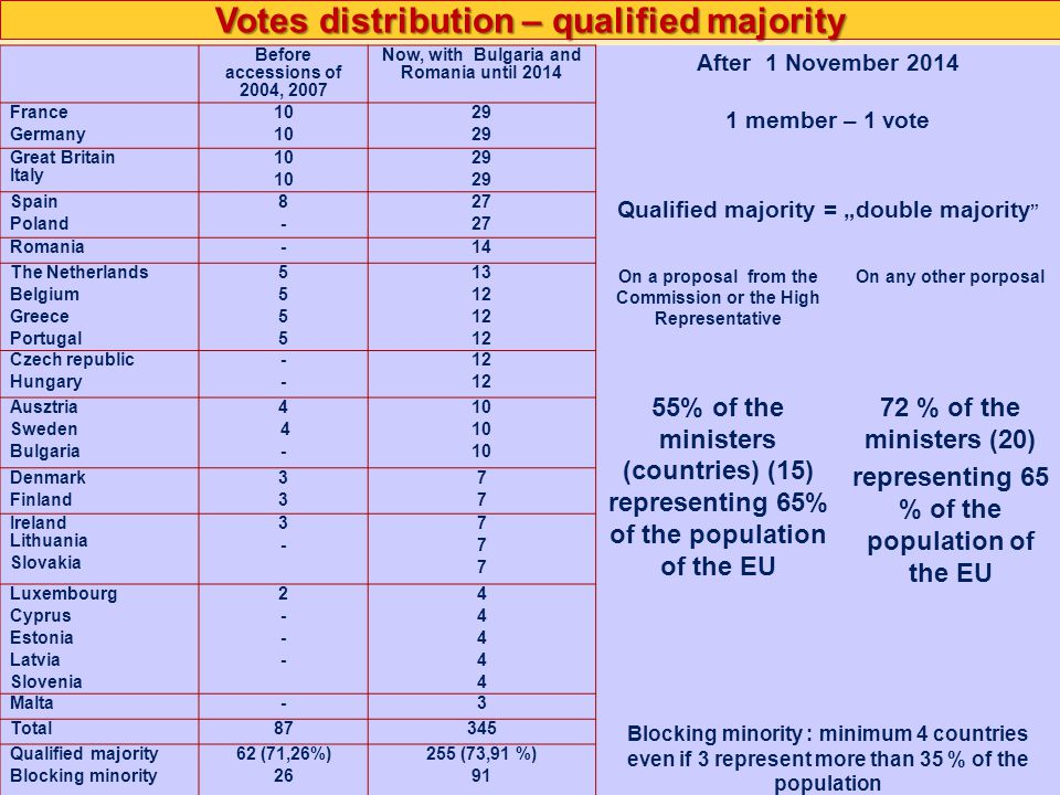 Votes distribution – qualified majority