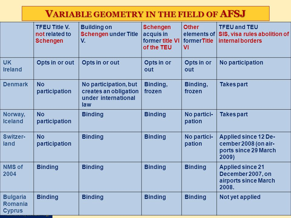 Variable geometry in the field of AFSJ