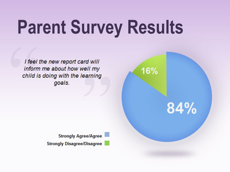 Parent Survey Results Speaking Points: