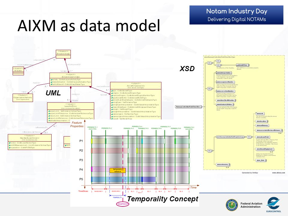AIXM as data model XSD UML Temporality Concept