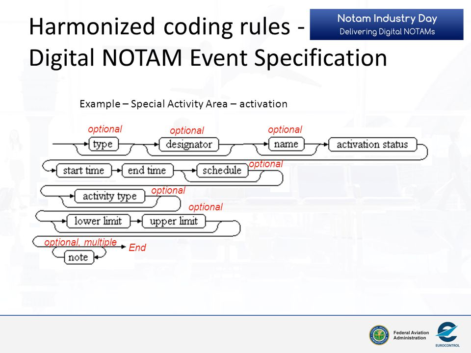 Harmonized coding rules - Digital NOTAM Event Specification