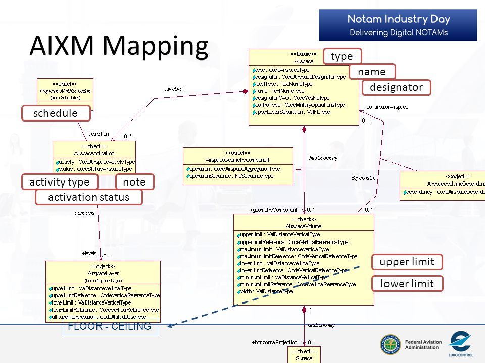 AIXM Mapping type name designator schedule activity type note