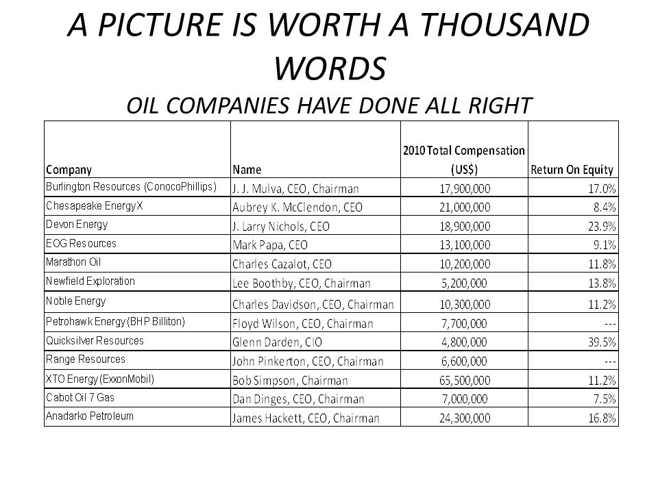 A PICTURE IS WORTH A THOUSAND WORDS OIL COMPANIES HAVE DONE ALL RIGHT