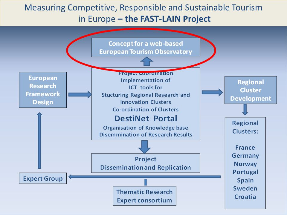 Measuring Competitive, Responsible and Sustainable Tourism