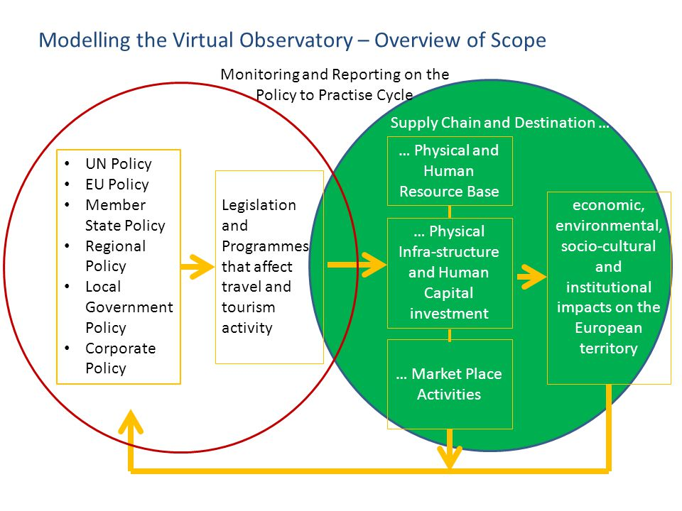 Modelling the Virtual Observatory – Overview of Scope
