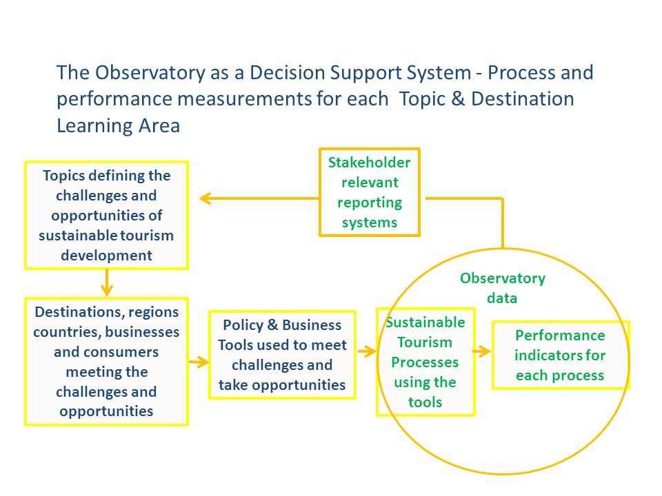 The Observatory as a Decision Support System - Process and performance measurements for each Topic & Destination Learning Area