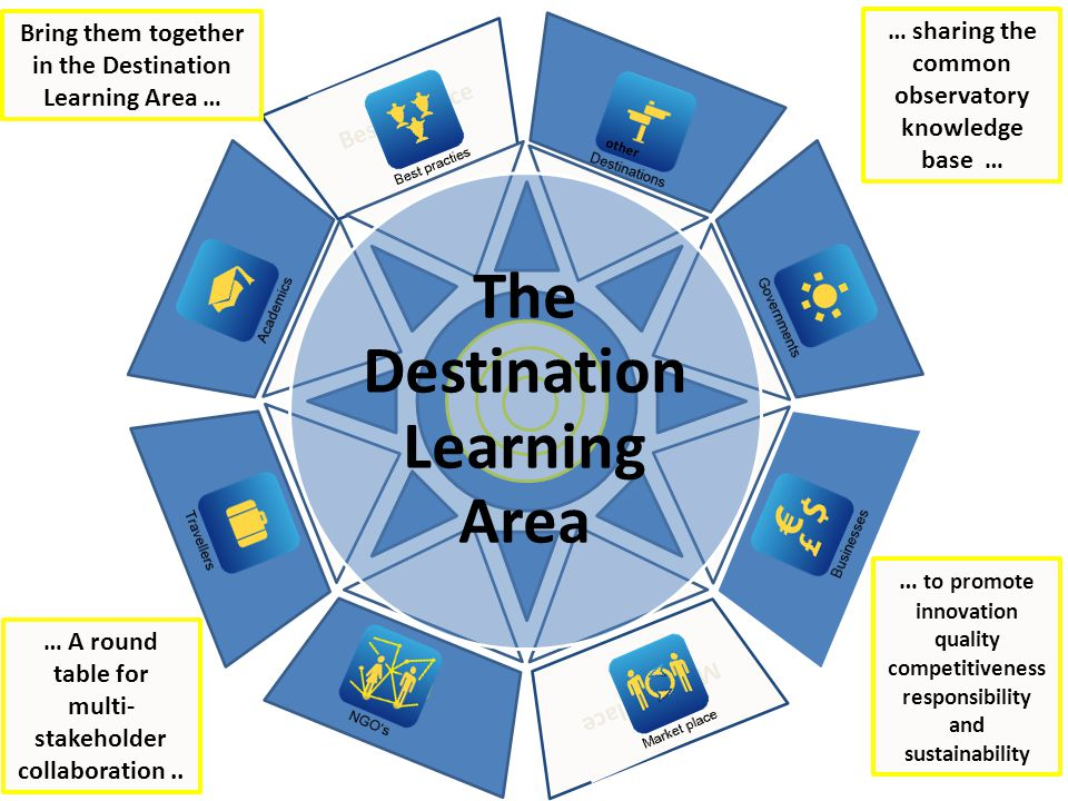 Bring them together in the Destination Learning Area …