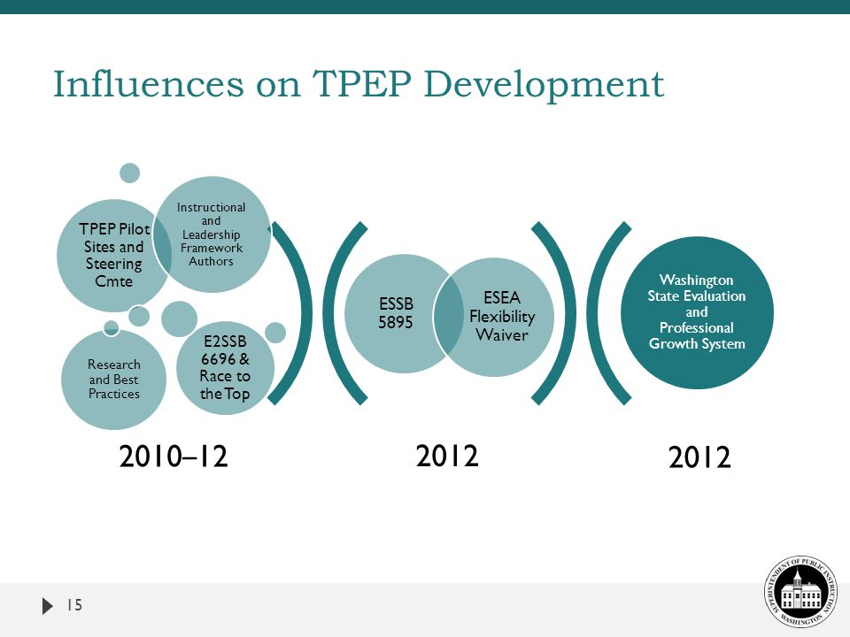 Influences on TPEP Development